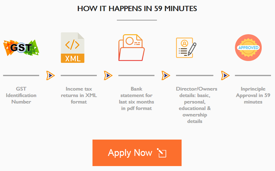 MSME Loans in 59 Minutes
